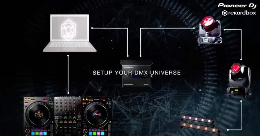 Le schéma d'utilisation du Pioneer Dj RB-DMX1